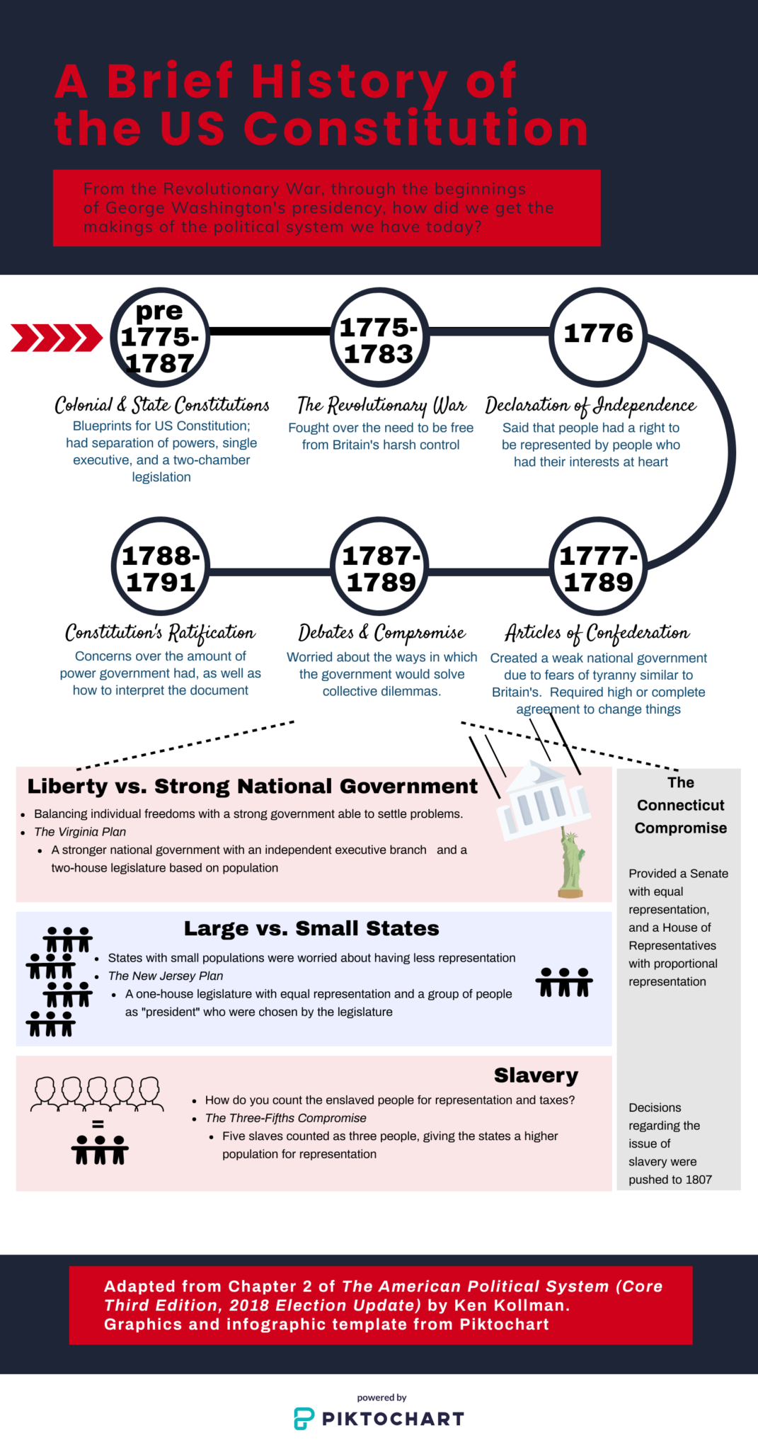 an infographic about the origins of the US Constitution